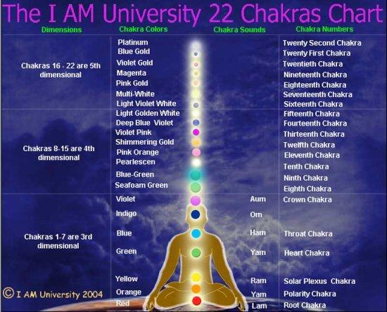 chakra colour chart - 22 chakras