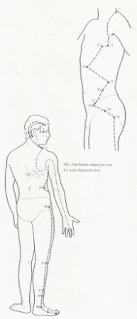 acupressure point locations